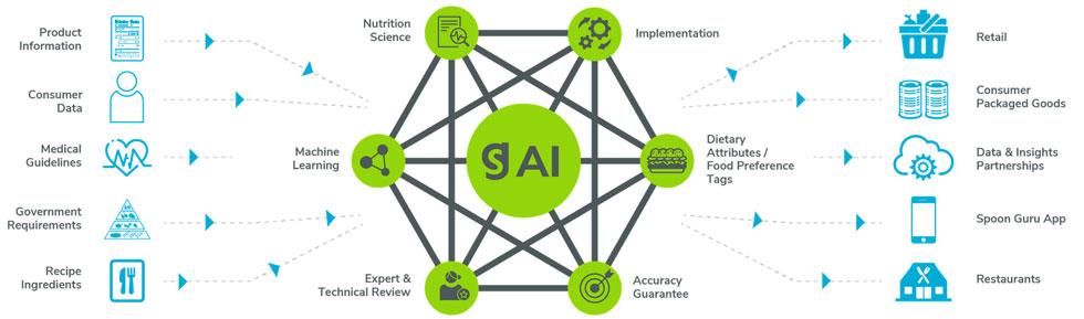 spoon-guru-artificial-intelligence-food-discovery-technology